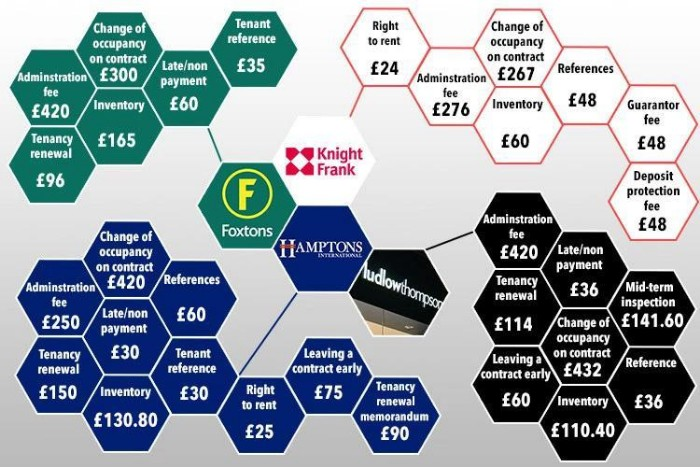 Break down of fees by some of the largest letting and estate agents in the UK.